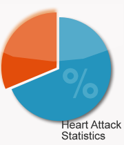 All about heart attack statistics worldwide and in United States